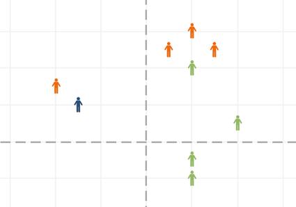 Scores - Referral Change Chart
